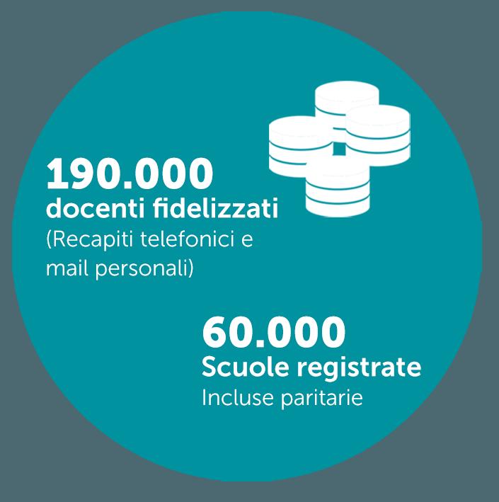 190.000 docenti fidelizzati - 60.000 Scuole registrate